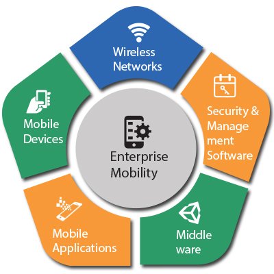 enterprise-Mobility-new2